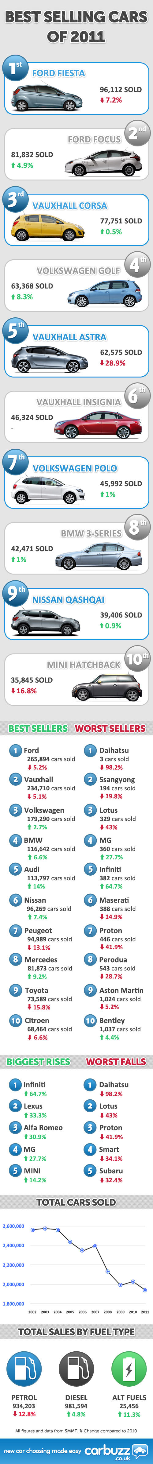 Best Selling Cars 2011 and New Car Sales