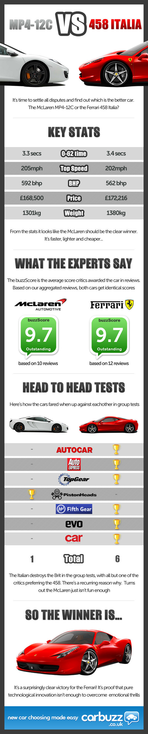 Ferrari 458 vs McLaren MP4-12C