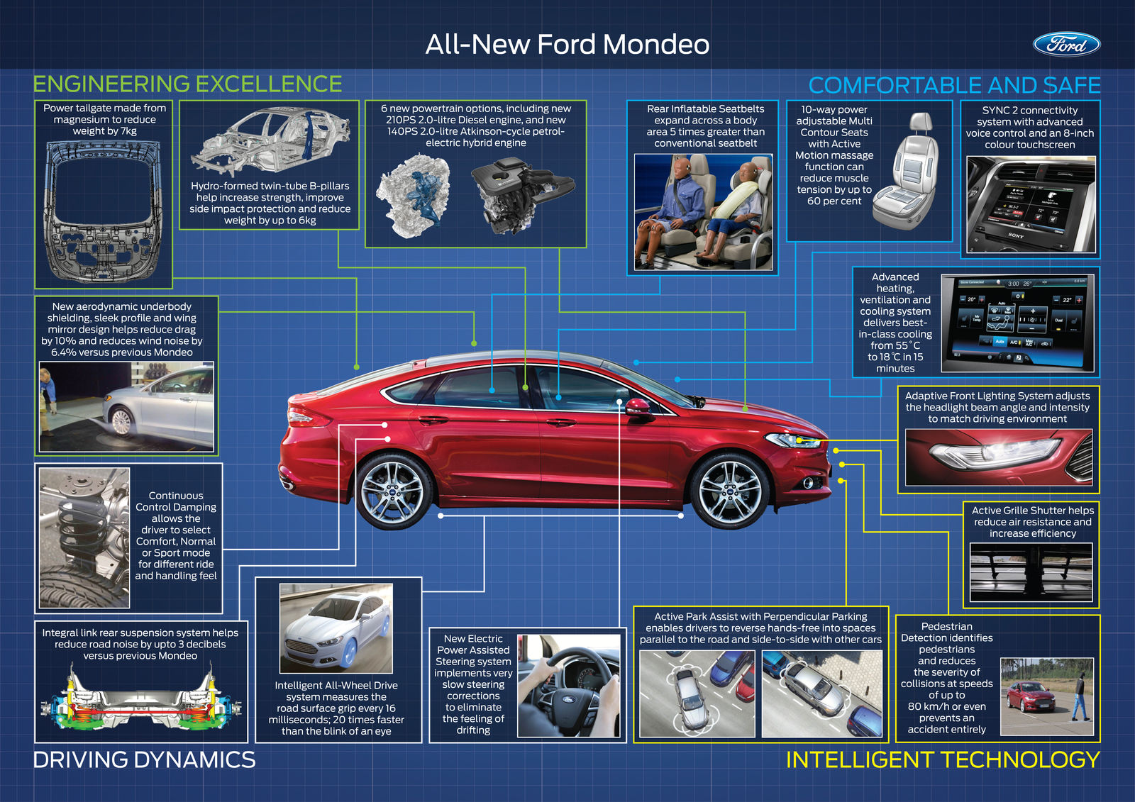 2015 Ford Mondeo Technology Infographic on electric car infographic